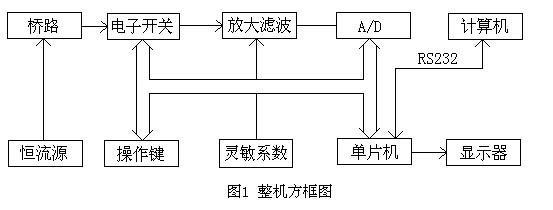 电阻应变仪的工作原理及各测量点应变片的组桥